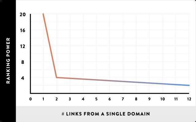 Aynı siteden çok sayıda link alımı ve sıralama etkisi