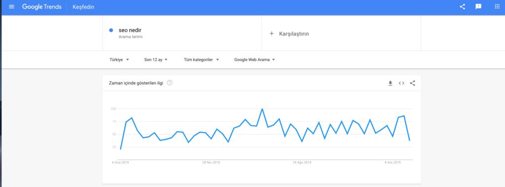 google trends ücretsiz seo araçları görsel