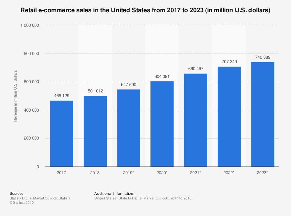 Amerika e-ticaret istatistikleri grafiği