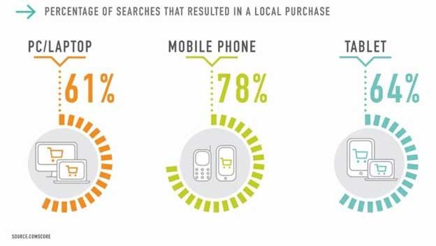 Mobil cihaz alışveriş grafiği