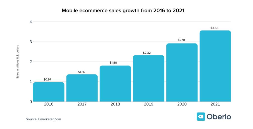 mobil e-ticaret artış grafiği