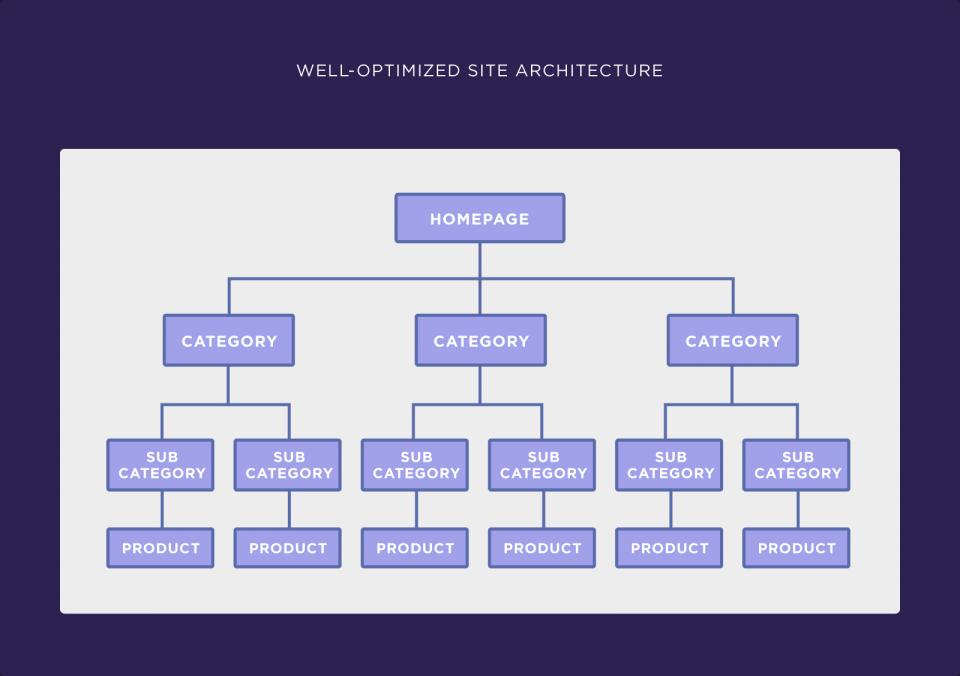 İyi düzenlenmiş site mimarisi