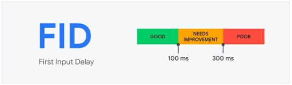 Google fid metrikleri
