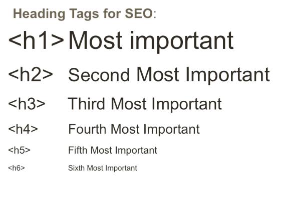 HTML dokümanı içerisindeki heading (başlık) etiketlerinin hiyerarşisi