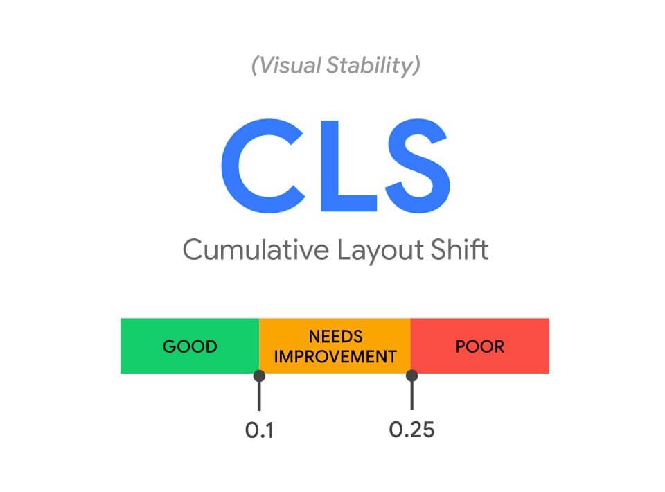 Cumulative layout shift skoru Google görseli